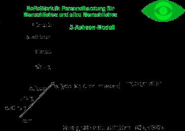 NoRoWork: 3-Achsen-Modell
